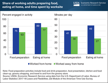 People spent more time preparing food and eating at home when working from home, 2017-18