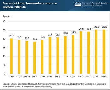 Women accounted for an increasing share of hired farm workforce from 2009 to 2018
