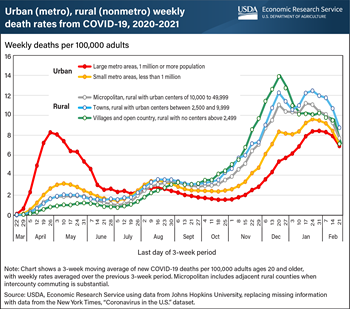Rural death rates from COVID-19 surpassed urban death rates in early September 2020