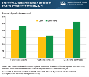 Corn, soybean farmers covered part of their production with futures, options, and marketing contracts in 2016