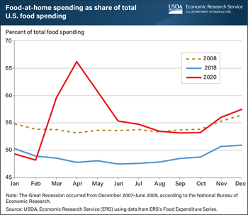 Share of food-at-home spending in the United States returned to Great Recession levels in 2020