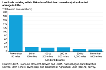 Landlords residing within 200 miles of their land owned majority of rented acreage in 2014