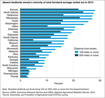 Absent landlords owned a minority of total farmland acreage rented out in 2014