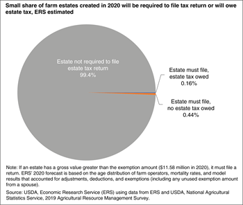 Small share of farm estates created in 2020 will be required to file tax return or will owe estate tax, ERS estimated