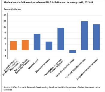 Medical care inflation outpaced overall U.S. inflation and income growth, 2013-18