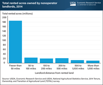 Nonoperator landlords residing within 50 miles of their land owned 67 percent of rented acreage in 2014