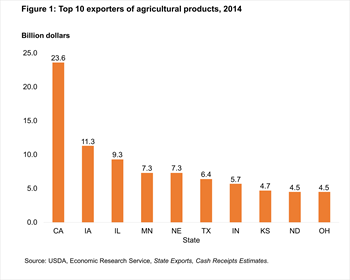 Figure 1: Top 10 exporters of agricultural products, 2014