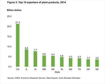 Figure 3: Top 10 exporters of plant products, 2014