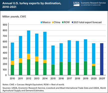U.S. exports of turkey to China resume in 2020 after trade ban lifted