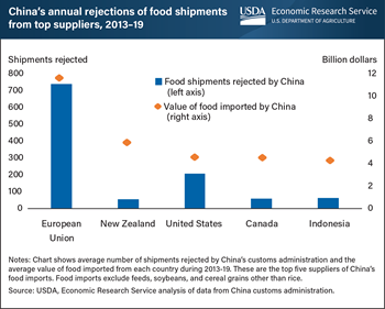 China's rejection of food shipments from U.S. and European Union may have depended on product mix
