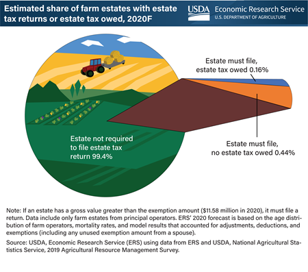 This is a pie chart showing the percent of farm estates that will have to file an estate tax return and those that will owe Federal estate tax.