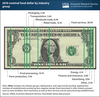 Food services industry share of the food dollar increased in 2019 for eighth consecutive year