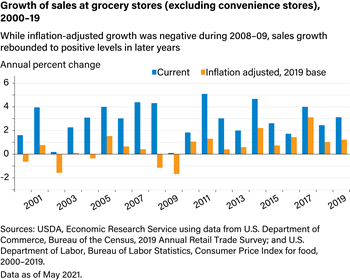 Growth of sales at grocery stores (excluding convenience stores), 2000-18