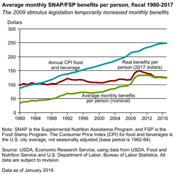 Average monthly SNAP/FSP benefits per person, fiscal 1980-2017