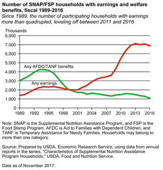 Number of SNAP/FSP households with earnings and welfare benefits, fiscal 1989-2016