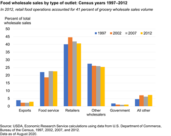 Food wholesale sales by type of outlet: Census years 1997-2012
