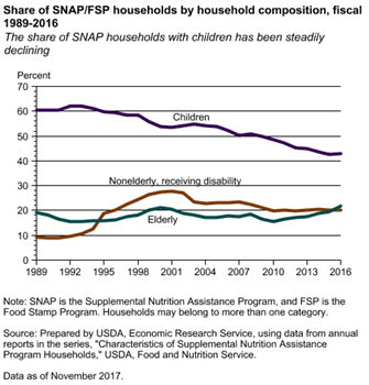 Share of SNAP/FSP households by household composition, fiscal 1989-2016