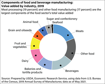 Components of food and beverage manufacturing: value added, 2015