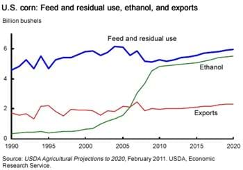 Growth in corn-based ethanol production in the United States projected to slow