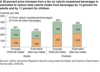 Taxing caloric sweetened beverages to curb obesity