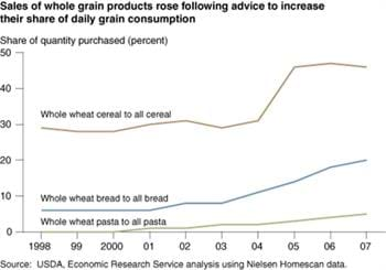 How producers and consumers respond to nutrition information: the case of whole grains