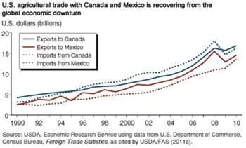 NAFTA trade has more than tripled since its inception in 1994