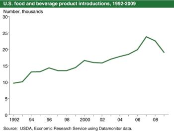 New food product introductions shrink for second consecutive year