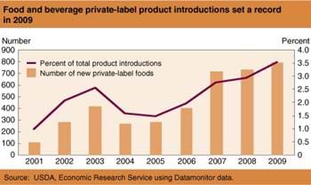 Store brand food product introductions set record in 2009