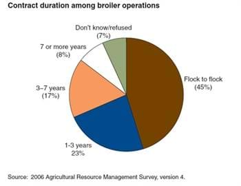 Broiler contracts often specify very short durations