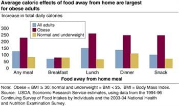 Eating out increases daily caloric intake