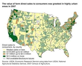 Urban areas prove profitable for farmers selling directly to consumers