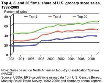 Largest four grocery retailers accounted for 37 percent of U.S. grocery sales in 2009