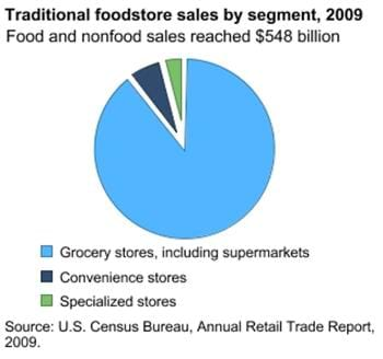 Share of foodstore sales by retail segment, 2009