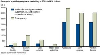 Global expansion in modern grocery retailing