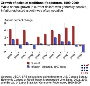 Grocery store sales growth, 1999-2009