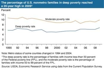 Nonmetro families in deep poverty reached a 20-year high in 2009