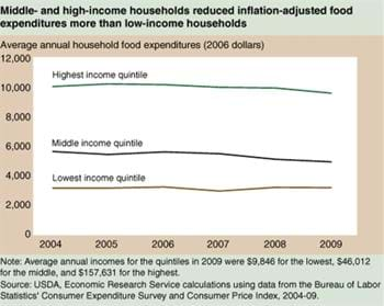 Middle-income households made biggest cuts to food spending during recession