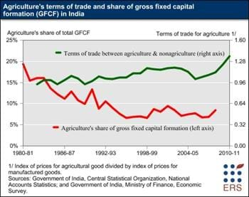 Investment in Indian agriculture continues to lag despite rising demand and prices