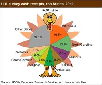 Top States in U.S. turkey cash receipts, 2010