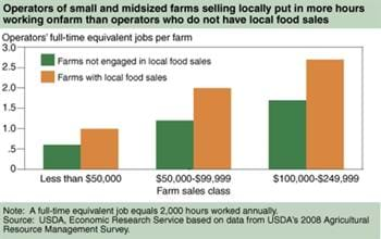Farms involved in local food sales differ from those that do not sell food locally