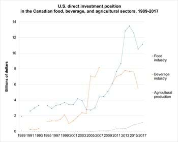 Canadian direct investment position in the U.S. food industry, 1997-2010