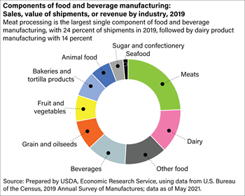 Components of food and beverage manufacturing value of shipments, 2015