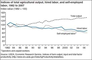 Farm production requires less labor, even as farm output grows over time