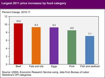 Beef, fats and oils, and eggs led food price increase in 2011