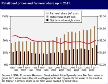 Retail beef prices and farmers' share up in 2011