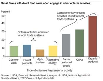 Small farms with direct sales often engage in other onfarm activities