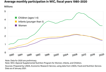 Average monthly participation in WIC, fiscal year 1980-2017