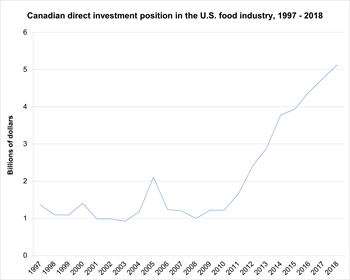 U.S. direct investment position in the Canadian food and beverage industries, 1989 - 2016