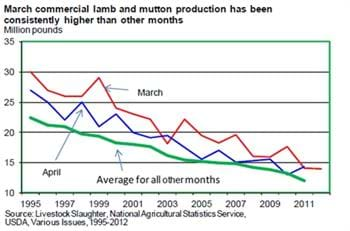 Lamb/mutton production expected to show strength leading up to the Spring religious holidays