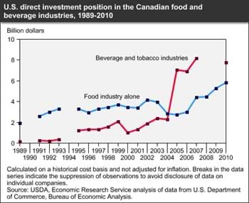 U.S. direct investment in Canada's food and beverage industries is substantial